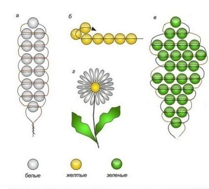 Схема плетения ромашки из бисера