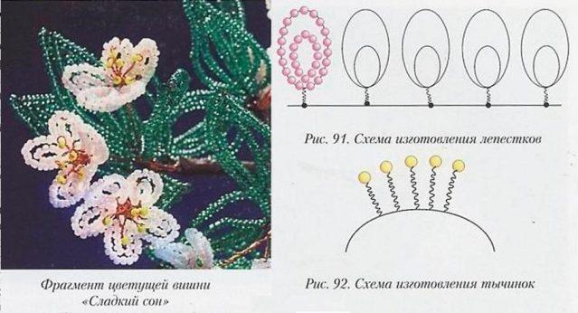 Схема плетения цветущей вишни