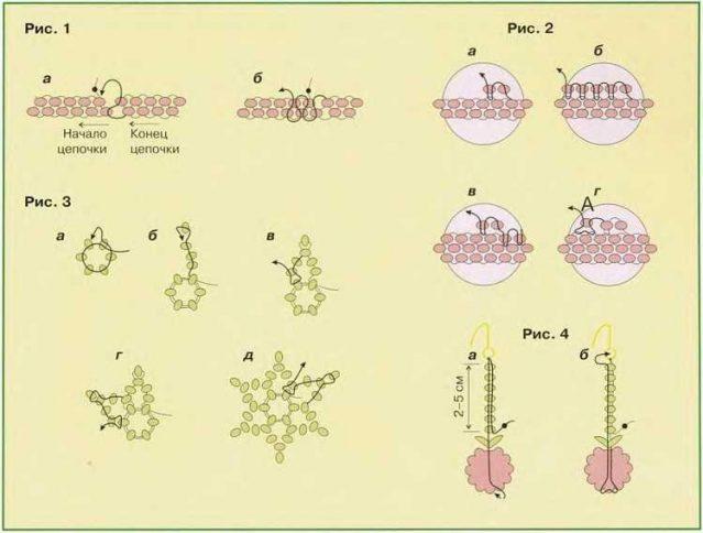 Схемы плетения малины из бисера